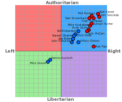 left right authoritarian libertarian.png