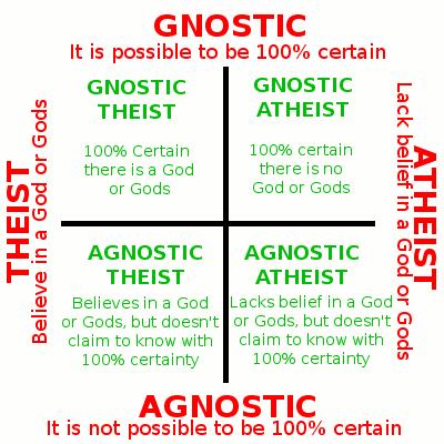 Gnostic_Agnostic_Atheist.png